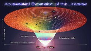 800px-Lambda-Cold_Dark_Matter,_Accelerated_Expansion_of_the_Universe,_Big_Bang-Inflation